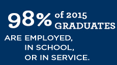 98% of Saint Anselm College's class of 2015 was employed, in graduate school, or engaged in service within 6 months of graduation