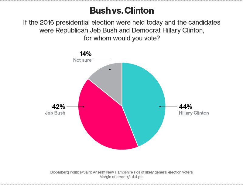 Bush vs. Clinton