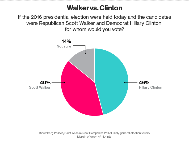 Walker vs. Clinton