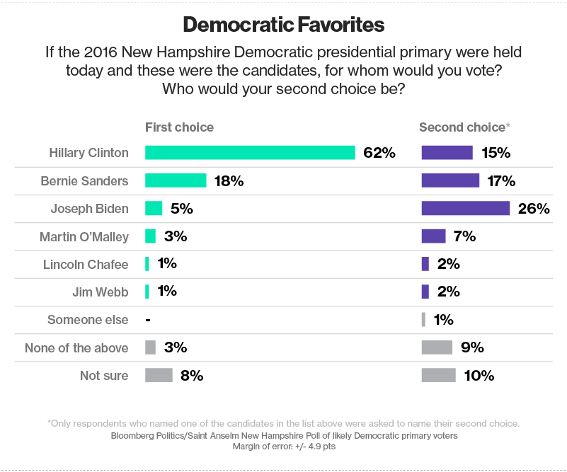 Democratic Favorites